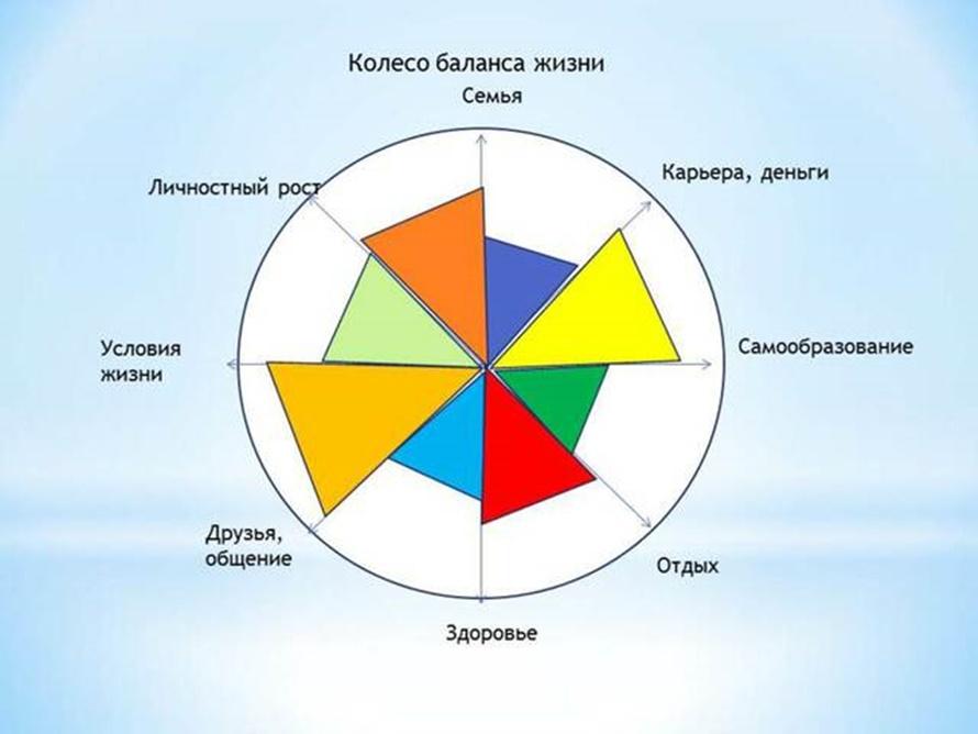 Что такое колесо жизненного баланса