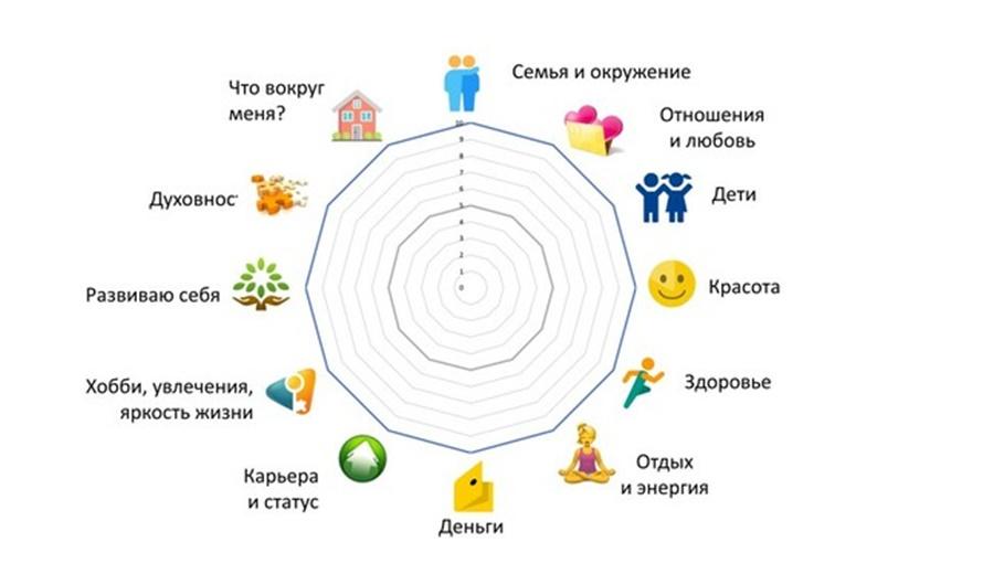 Колесо жизненного баланса на 12 сфер