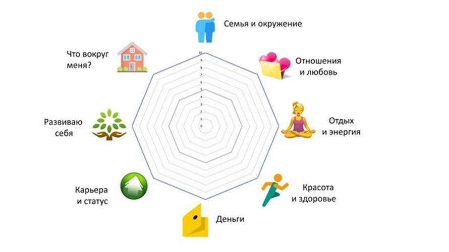 Колесо жизненного баланса на 8 сфер